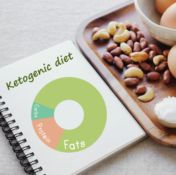 Chicago Weight Loss Clinic Keto Diet Plan Get Better Results